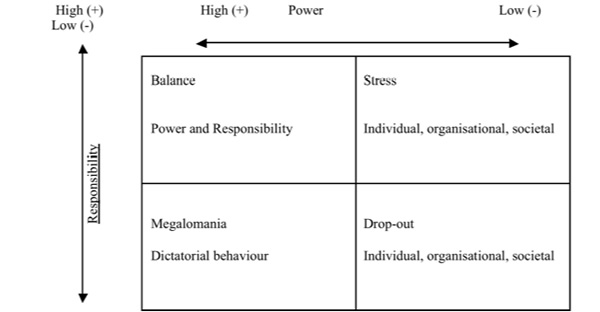 the effects of power on responsibility essay